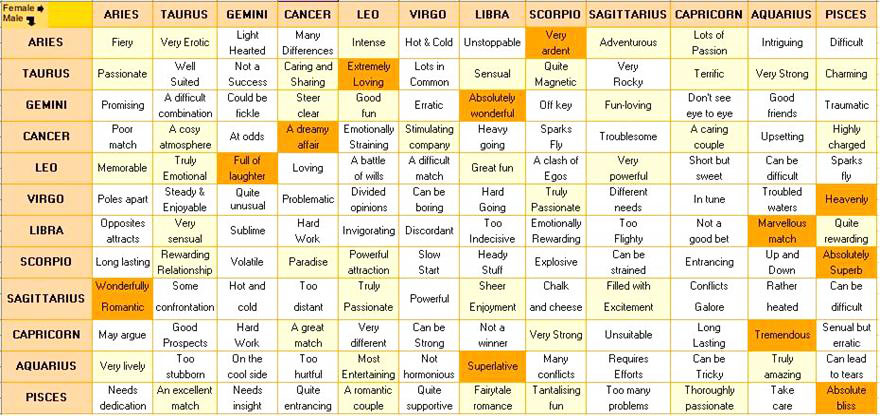 Zodiac Signs Compatibility Chart For Marriage