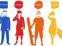 blood group wise personality